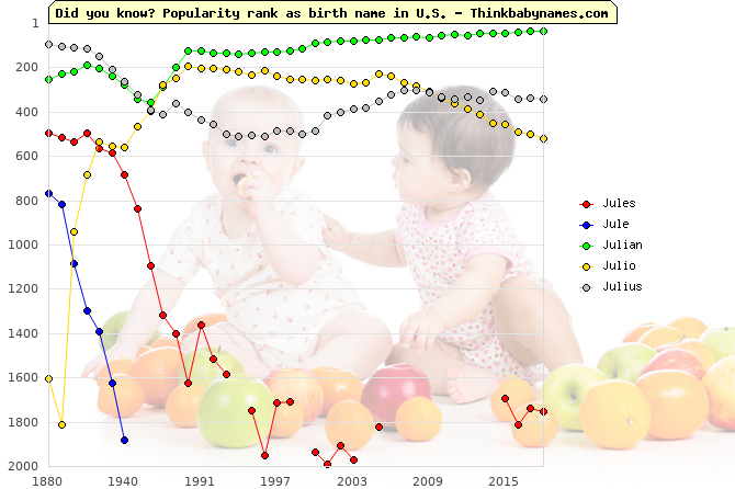 Top 2000 baby names ranking of Jules, Jule, Julian, Julio, Julius in U.S.