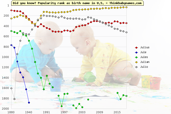 Top 1000 baby names ranking of Julius, Jule, Jules, Julian, Julio in U.S.