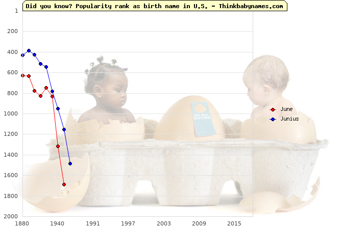 Top 2000 baby names ranking of June, Junius in U.S.