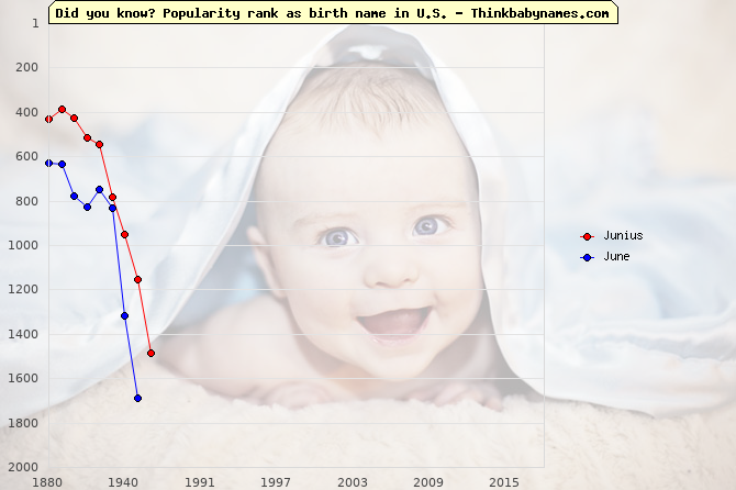 Top 2000 baby names ranking of Junius, June in U.S.