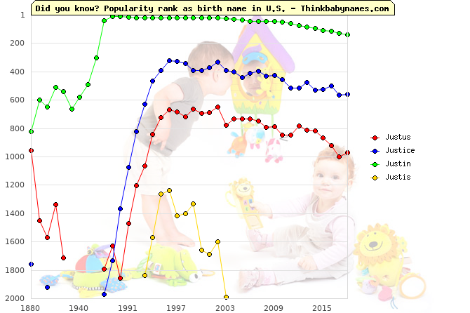 Top 2000 baby names ranking of Justus, Justice, Justin, Justis in U.S.