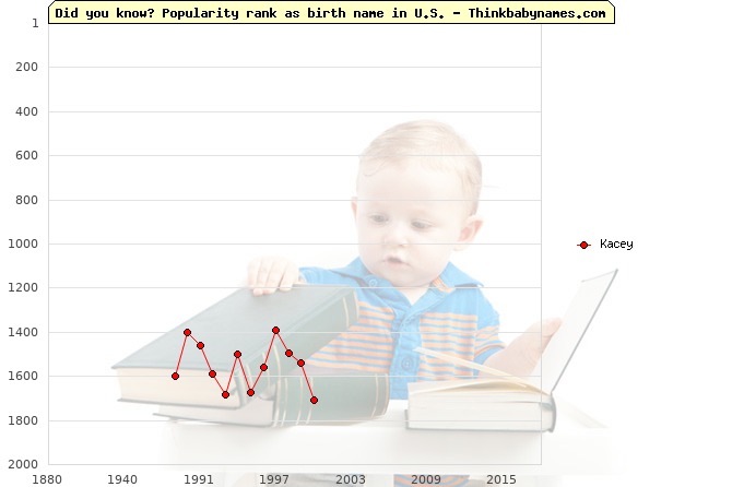 Top 2000 baby names ranking of Kacey name in U.S.