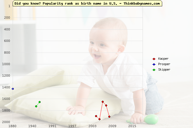 Top 2000 baby names ranking of -per names: Kacper, Prosper, Skipper
