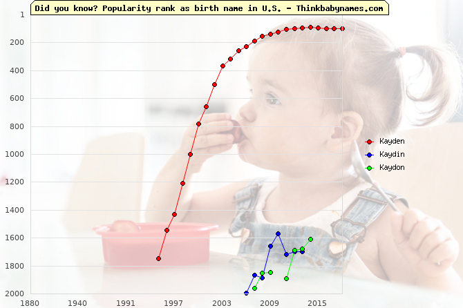 Top 2000 baby names ranking of Kayden, Kaydin, Kaydon in U.S.