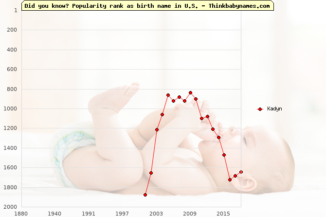 Top 2000 baby names ranking of Kadyn name in U.S.