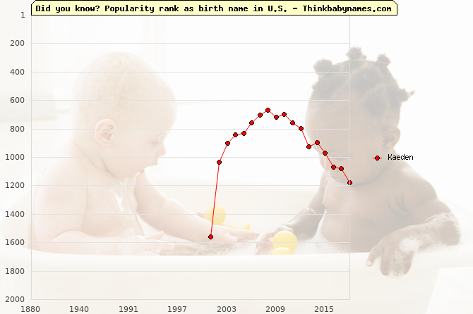 Top 2000 baby names ranking of Kaeden name in U.S.