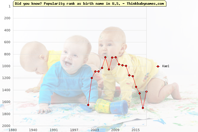 Top 2000 baby names ranking of Kael name in U.S.