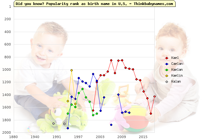 Top 2000 baby names ranking of Kael, Caelan, Kaelan, Kaelin, Kalan in U.S.