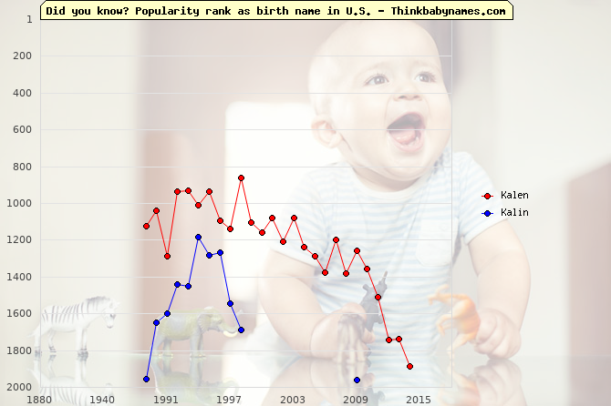Top 2000 baby names ranking of Kalen, Kalin in U.S.