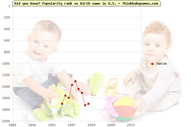 Top 2000 baby names ranking of Kaelan name in U.S.