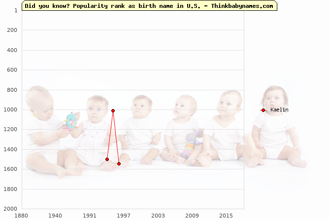Top 2000 baby names ranking of Kaelin name in U.S.