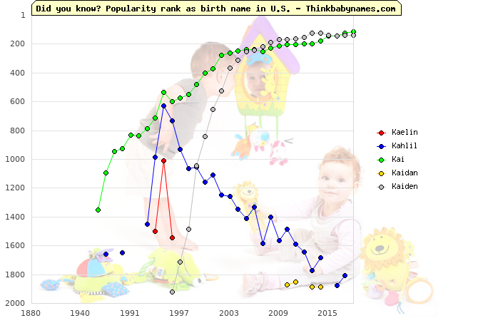 Top 2000 baby names ranking of Ka- names: Kaelin, Kahlil, Kai, Kaidan, Kaiden