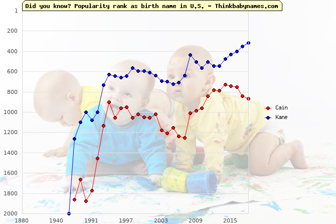 Top 1000 baby names ranking of Cain, Kane in U.S.