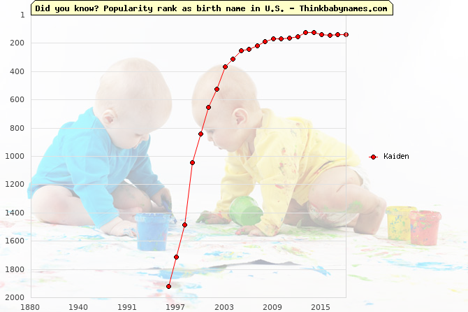 Top 1000 baby names ranking of Kaiden name in U.S.