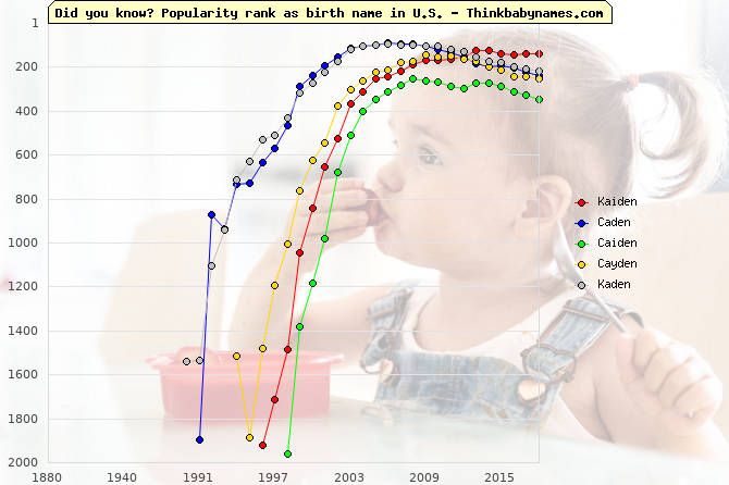 Top 1000 baby names ranking of Kaiden, Caden, Caiden, Cayden, Kaden in U.S.