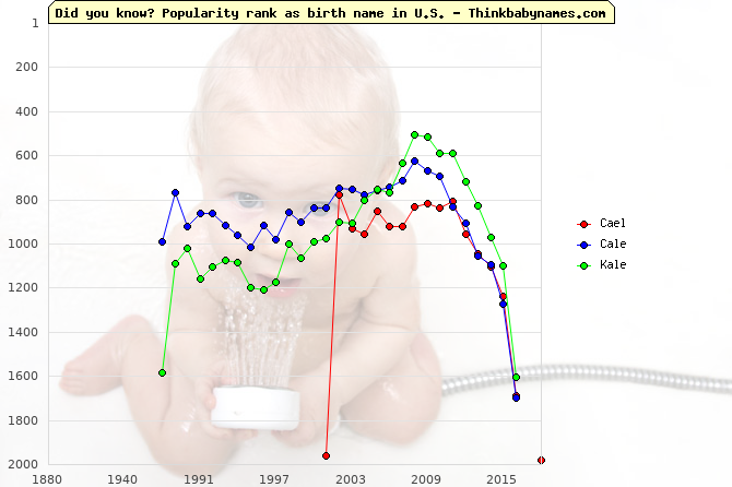 Top 2000 baby names ranking of Cael, Cale, Kale in U.S.