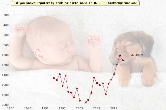Top 2000 baby names ranking of Kaine name in U.S.