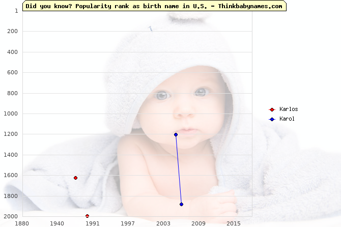Top 2000 baby names ranking of Karlos, Karol in U.S.
