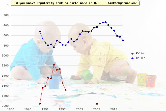 Top 2000 baby names ranking of Kalin, Kellen in U.S.
