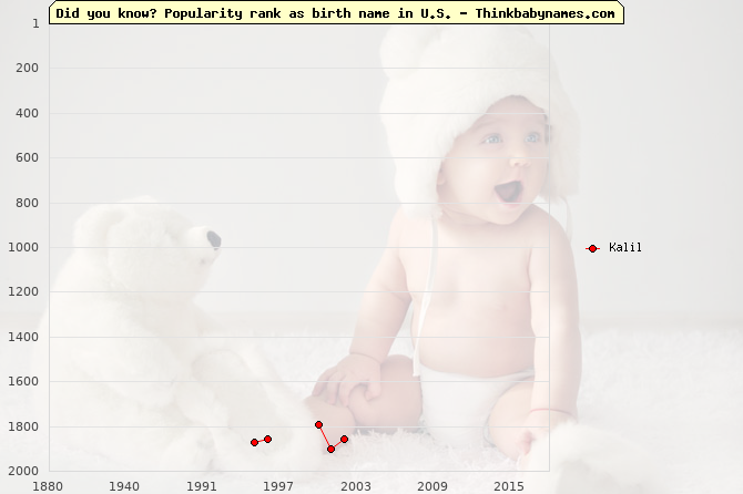 Top 2000 baby names ranking of Kalil name in U.S.
