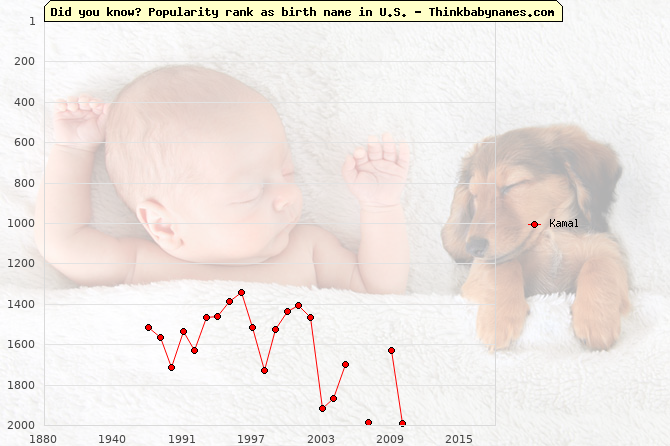 Top 2000 baby names ranking of Kamal name in U.S.