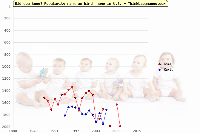 Top 2000 baby names ranking of Kamal, Kamil in U.S.