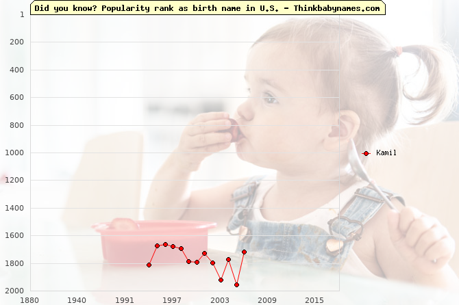 Top 2000 baby names ranking of Kamil name in U.S.