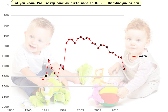 Top 2000 baby names ranking of Kamron name in U.S.