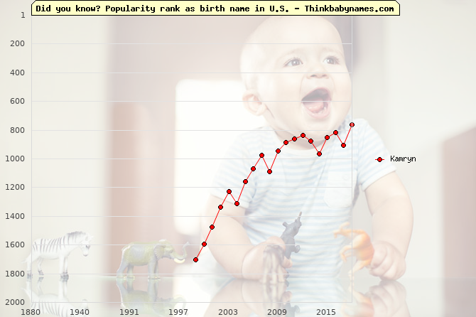 Top 2000 baby names ranking of Kamryn name in U.S.