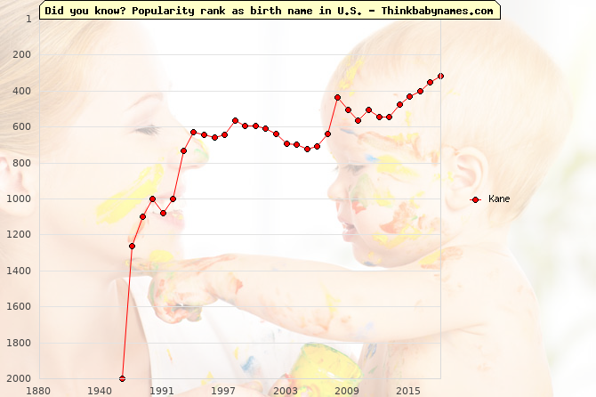 Top 2000 baby names ranking of Kane name in U.S.