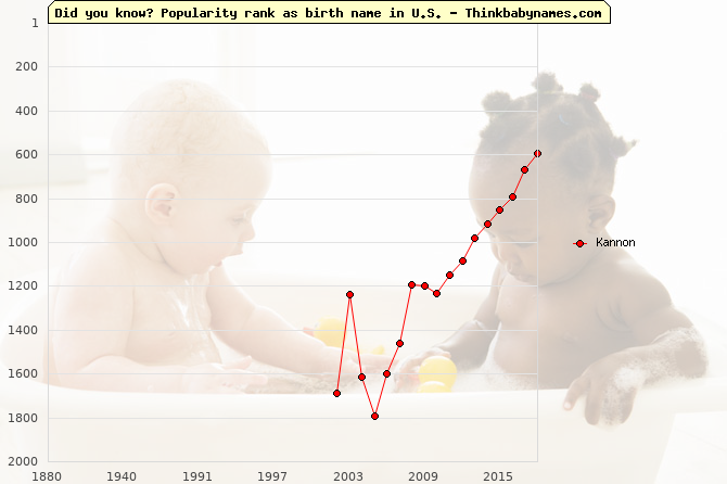 Top 2000 baby names ranking of Kannon in U.S.