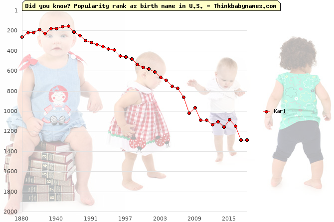 Top 2000 baby names ranking of Karl name in U.S.