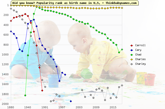 Top 1000 baby names ranking of Carroll, Cary, Chad, Charles, Charley in U.S.