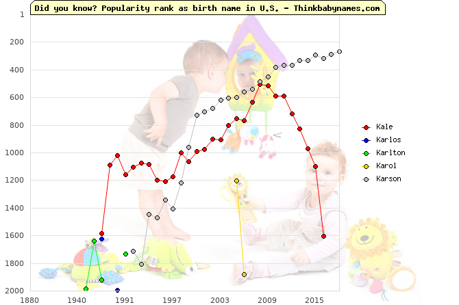 Top 2000 baby names ranking of Kale, Karlos, Karlton, Karol, Karson in U.S.