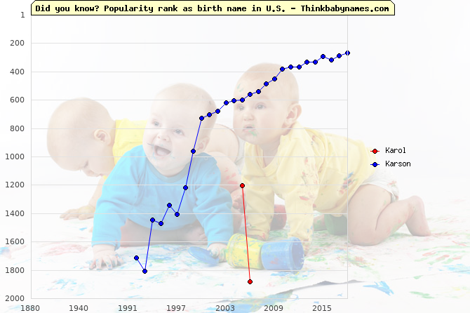 Top 2000 baby names ranking of Karol, Karson in U.S.