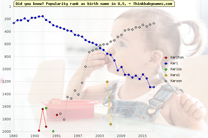 Top 2000 baby names ranking of Karlton, Karl, Karlos, Karol, Karson in U.S.