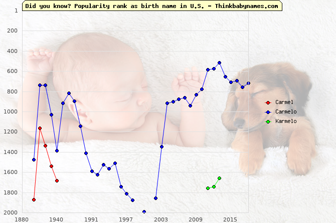 Top 2000 baby names ranking of Carmel, Carmelo, Karmelo in U.S.