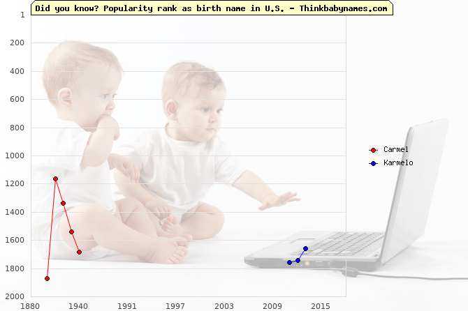 Top 2000 baby names ranking of Carmel, Karmelo in U.S.
