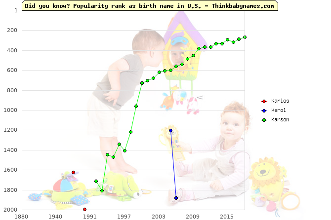 Top 2000 baby names ranking of Karlos, Karol, Karson in U.S.