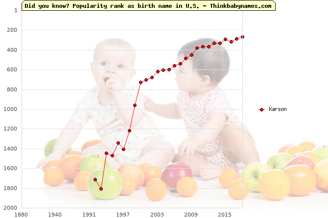 Top 2000 baby names ranking of Karson name in U.S.