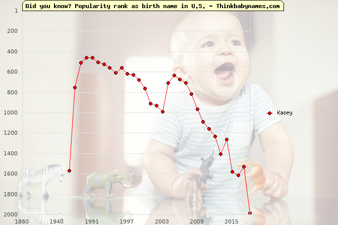 Top 2000 baby names ranking of Kasey name in U.S.