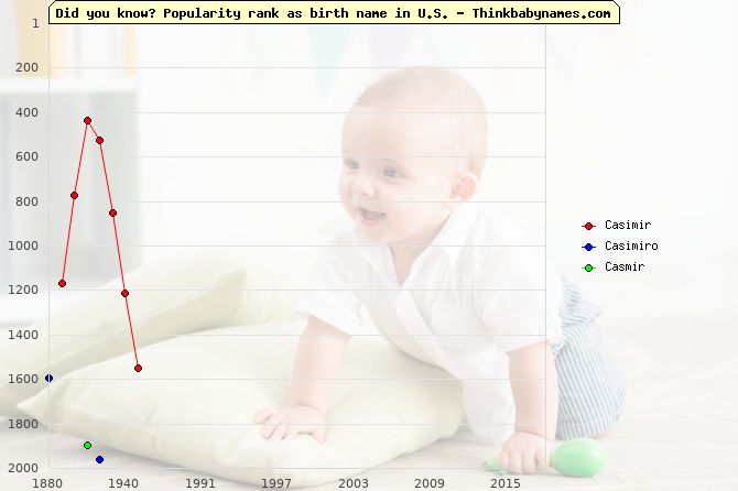 Top 2000 baby names ranking of Casimir, Casimiro, Casmir in U.S.