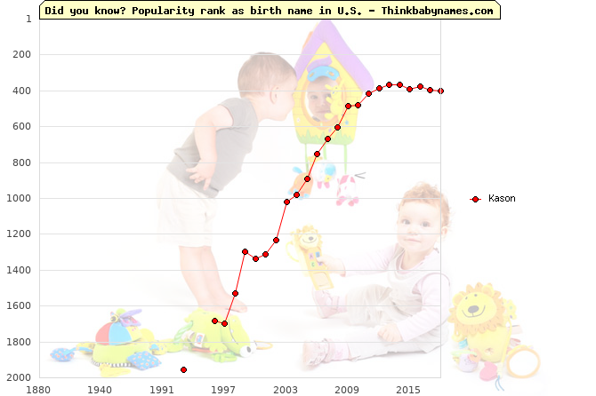 Top 2000 baby names ranking of Kason name in U.S.