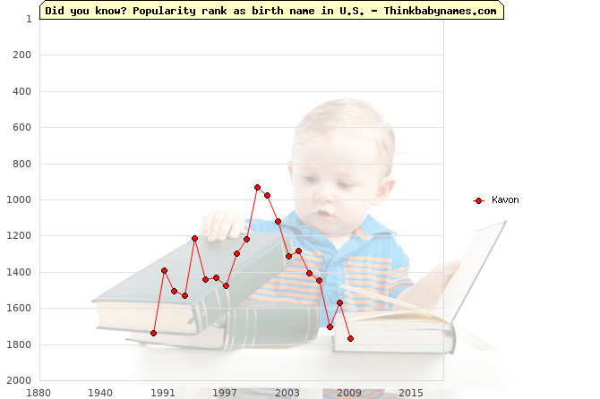 Top 1000 baby names ranking of Kavon name in U.S.