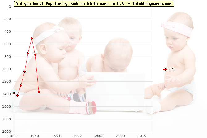 Top 2000 baby names ranking of Kay name in U.S.