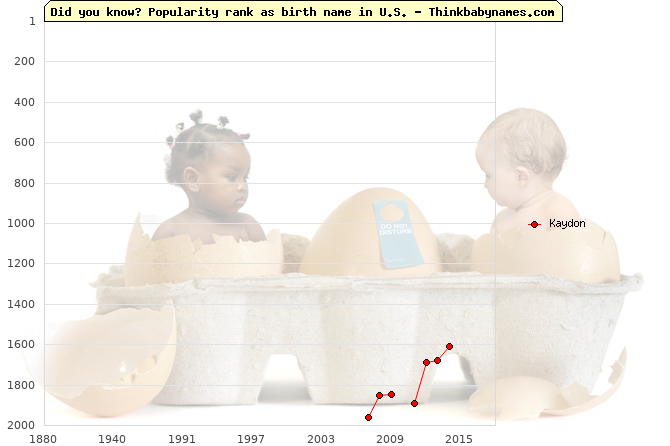 Top 2000 baby names ranking of Kaydon name in U.S.