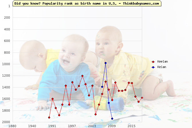 Top 2000 baby names ranking of Keelan, Kelan in U.S.