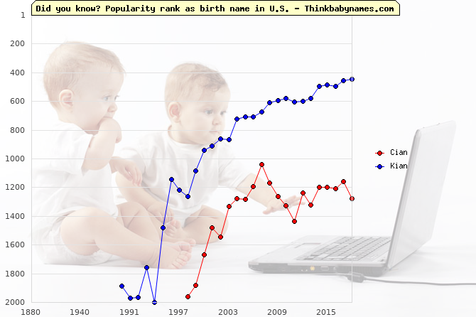 Top 2000 baby names ranking of Cian, Kian in U.S.
