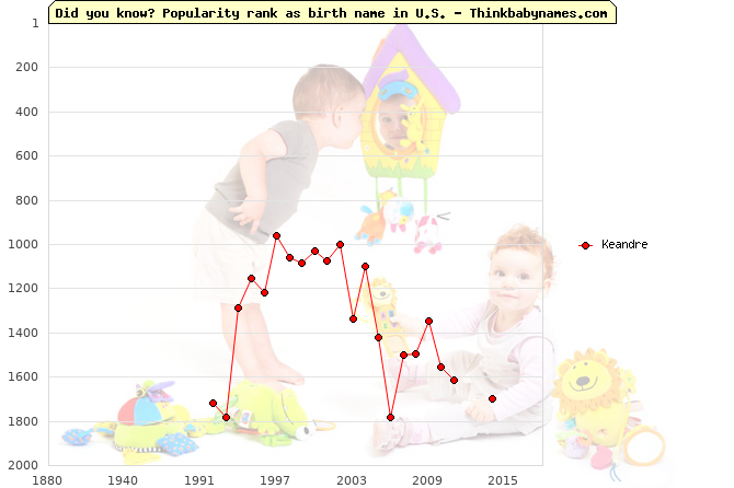Top 1000 baby names ranking of Keandre name in U.S.
