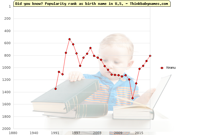 Top 2000 baby names ranking of Keanu name in U.S.